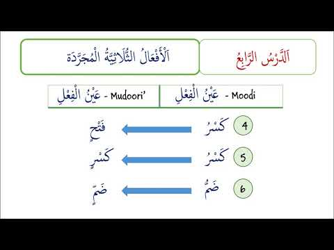Arabic Morphology 4 -  SCALES OF TRILITERAL VERBS