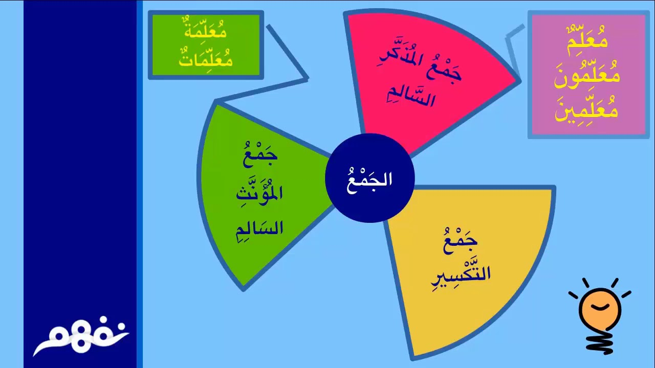 جمع التكسير نحو اللغة العربية للصف الخامس الابتدائي الترم