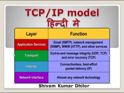 TCP/IP reference model...