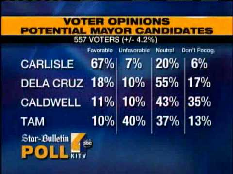 KITV4/ Honolulu Star-Bulletin Mayor Poll Favors Carlisle