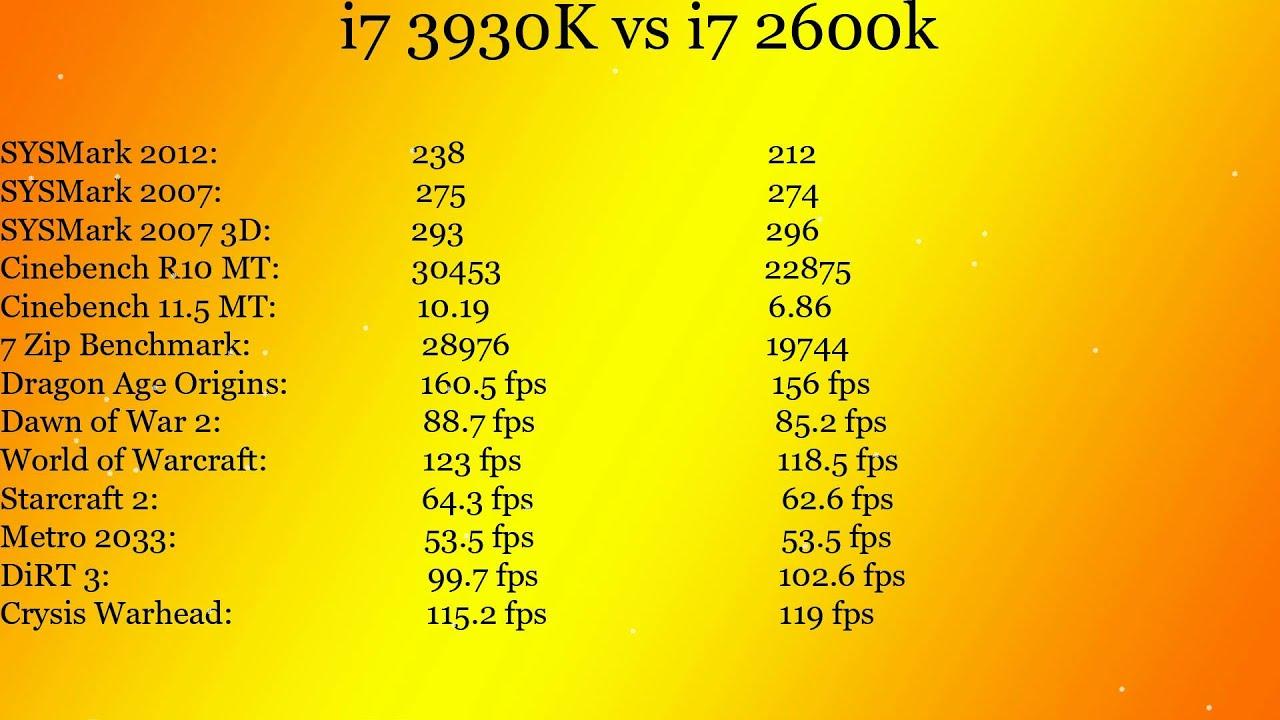 i7 3930K vs i7 2600K Benchmark Compare
