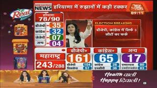 Haryana Elections: Haryana में रूझानों में JJP बन रही है सरकार की 'चाबी', बहुमत से दोनों पार्टी दूर