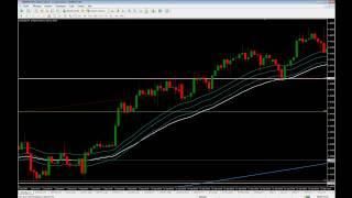 Analyse FOREX Euro / Dollar