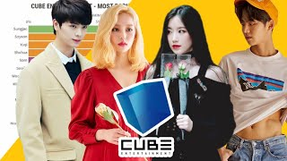 CUBE ENTERTAINMENT - Most Popular K-pop Idol On Google Since 2009-2021