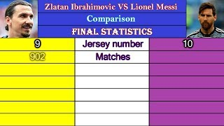 Zlatan Ibrahimovic VS Lionel Messi Career Comparison Matches Goals Assists Cards More