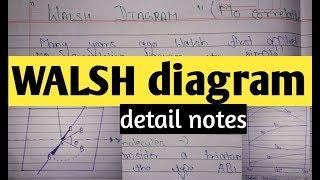 Walsh diagram notes    MSc inorganic notes of WALSH  Diagram