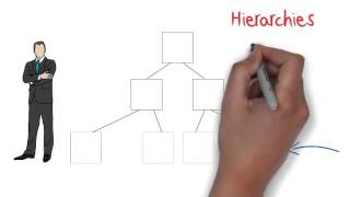 03   Three organizational structure