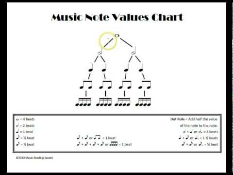 Understanding Music Note Values