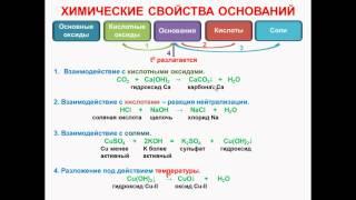 № 51. Неорганическая химия. Тема 6. Неорганические соединения. Часть 10. Хим. свойства оснований