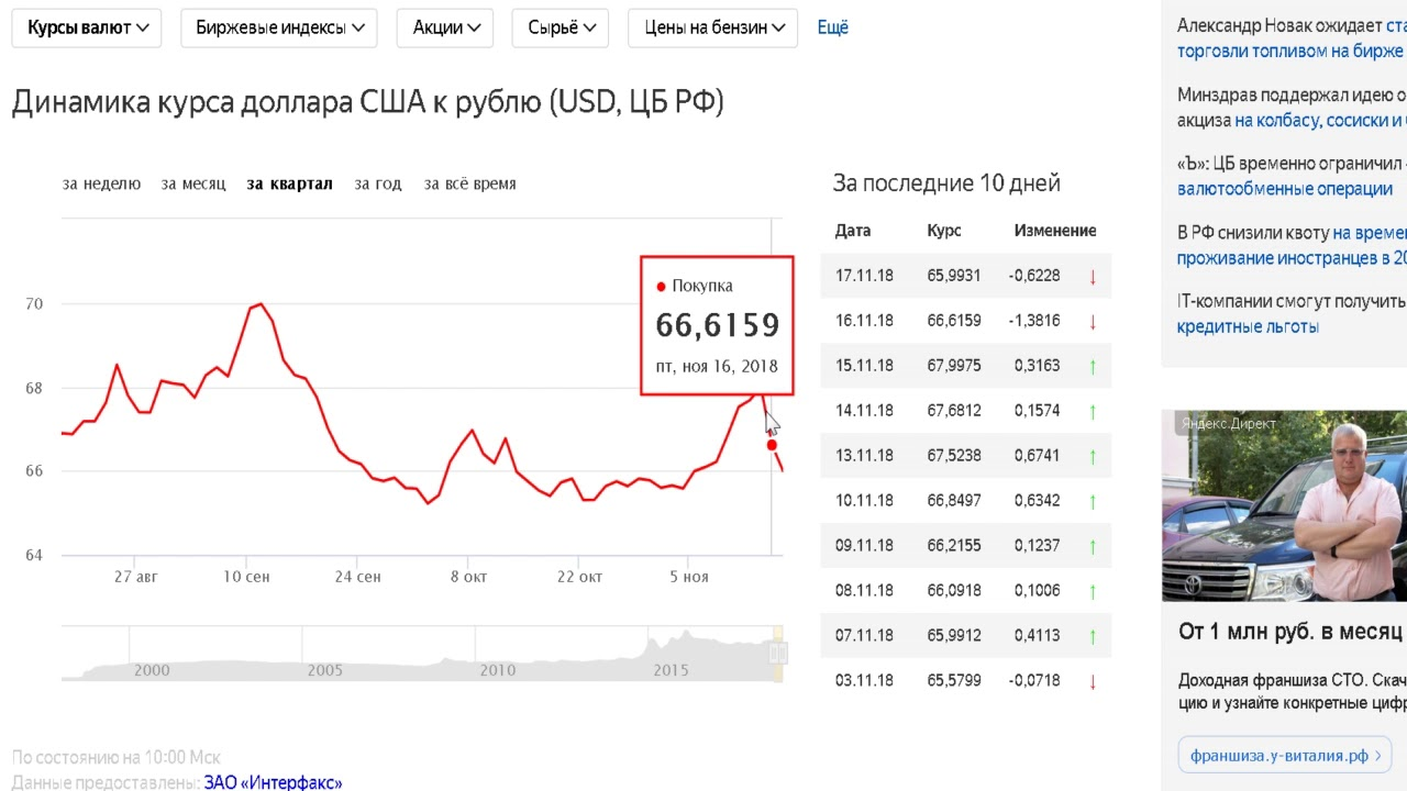 Доллар курс новости сегодня