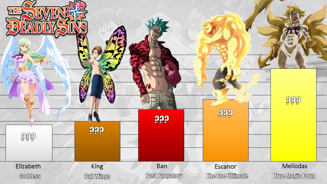 Download The Seven Deadly Sins Members Power Levels Evolution