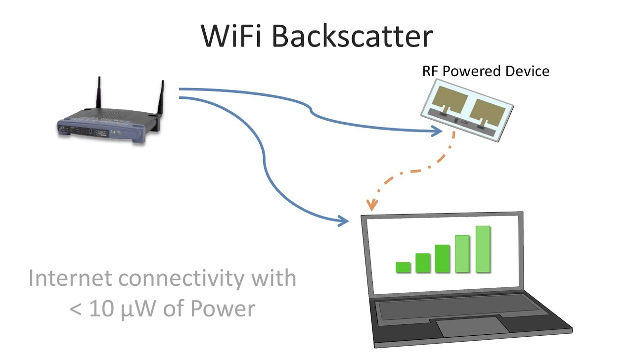 These Battery-Free, WiFi Devices Run On Radio Waves