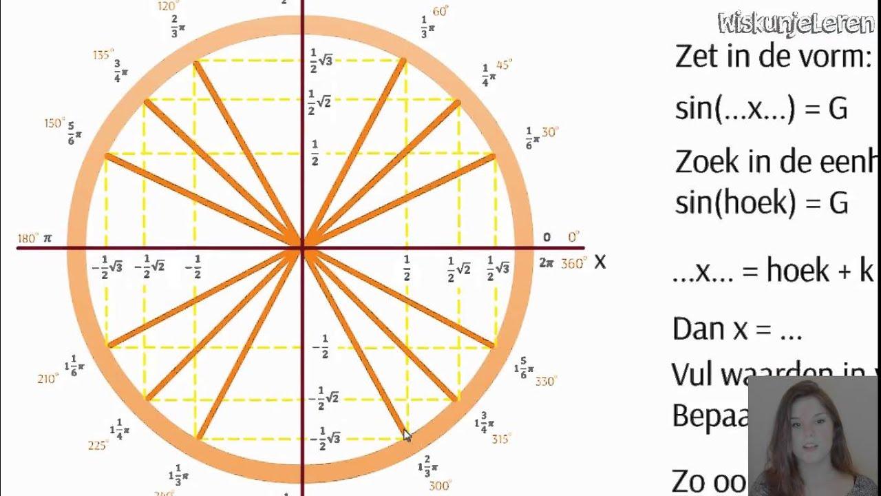 Wiskunjeleren nl – Overzicht voor HAVO wiskunde A en HAVO