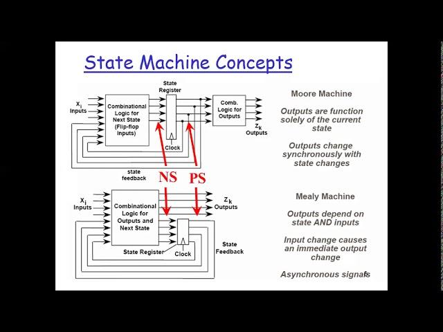 Computer Architecture: DataPath 01
