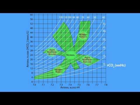 Davenport diagram on wikinow news videos facts acid base regulation the davenport diagram ccuart Images