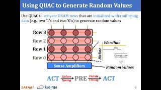 SAFARI Live Seminar: High-Throughput TRNG Using Quadruple Row Activation in Commodity DRAM Chips