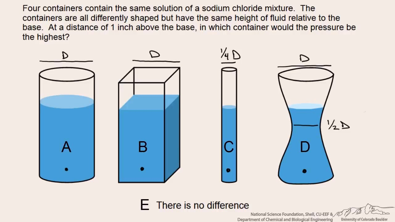 Hydrostatic Pressure Within Different Containers