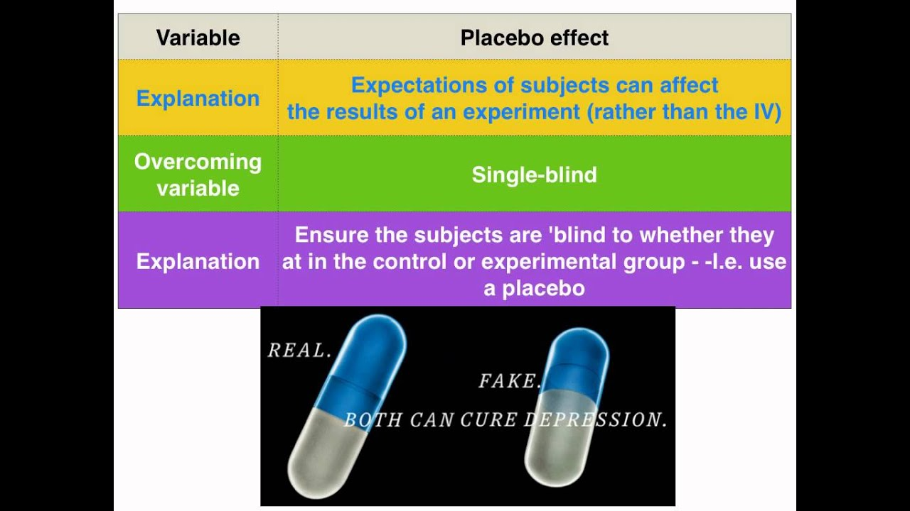 Placebo And Experimenter Effects Vce Psychology Youtube