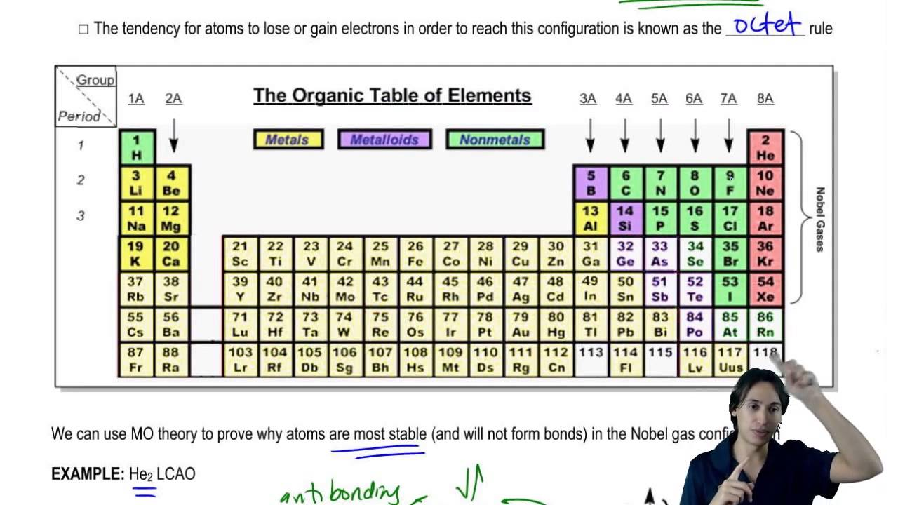 The Most Important Parts Of The Periodic Table For Organic Chemistry