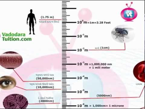 vadodara tuition Std-10 Science Lesson_01 Nanotechnology (S.S.C. - Gujarati Medium)