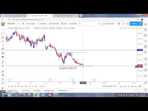 Technical Analysis on Coal India / Indian Trader