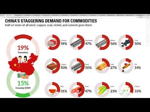 China Consumes More Than HALF of Global Supply In THESE Commodities! You Need To Know This!