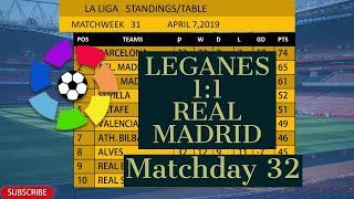 La Liga Table And Top Scorer | Elcho Table