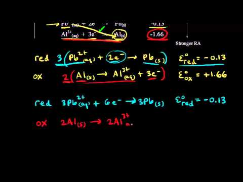 Spontaneity and redox reactions | Redox reactions and electrochemistry | Chemistry | Khan Academy