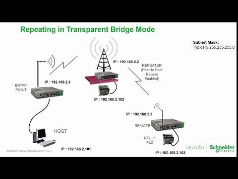 Trio Q Data Radio – IP Routing Benefits & Configuration