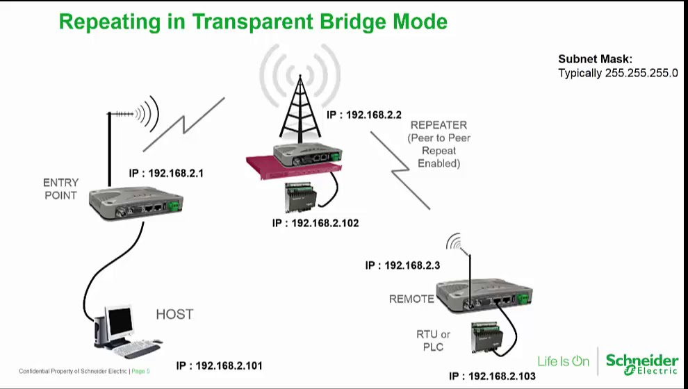 Trio Q Data Radio  U2013 Ip Routing Benefits  U0026 Configuration