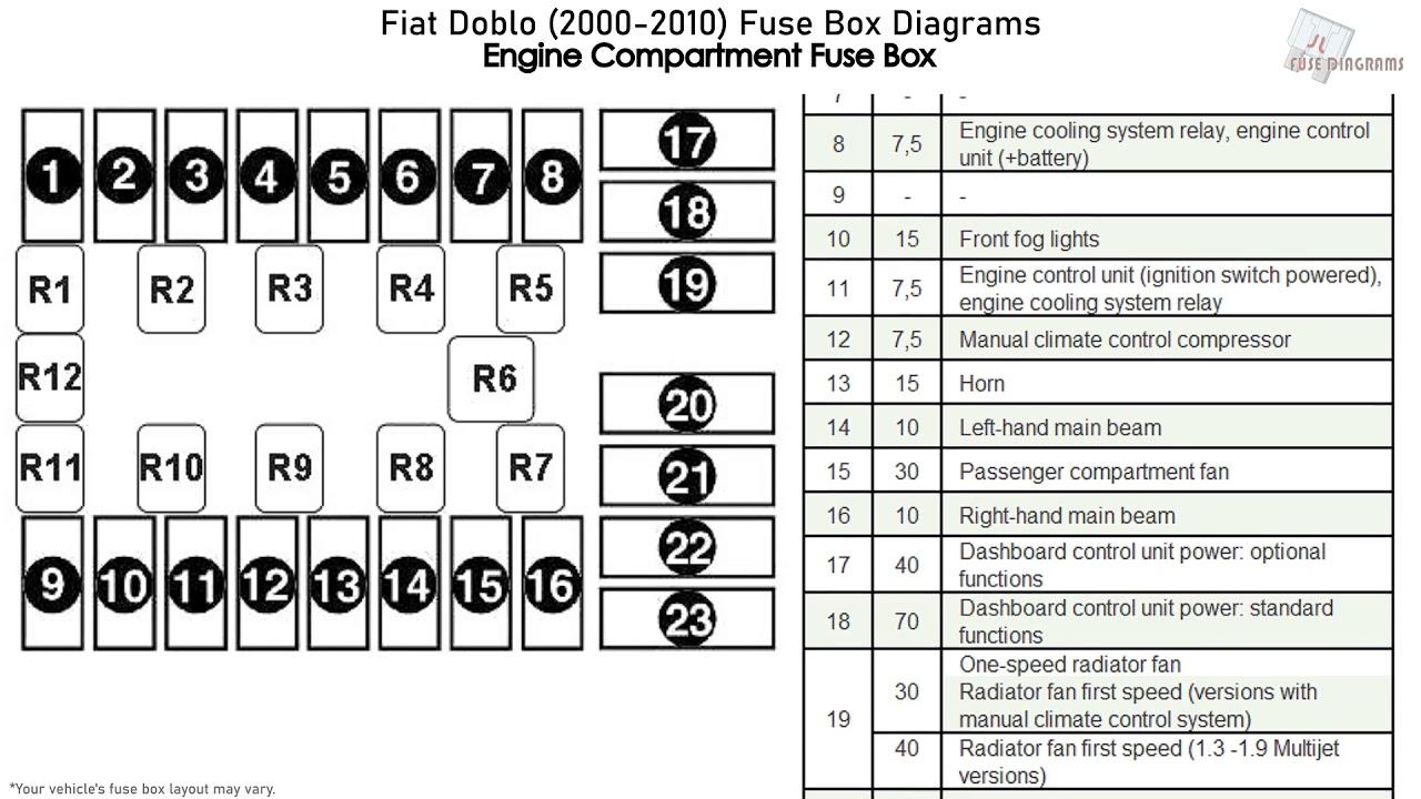 fiat doblo (2000-2010) fuse box diagrams - youtube  youtube
