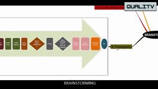 Brainstorming [ QUALITV ]