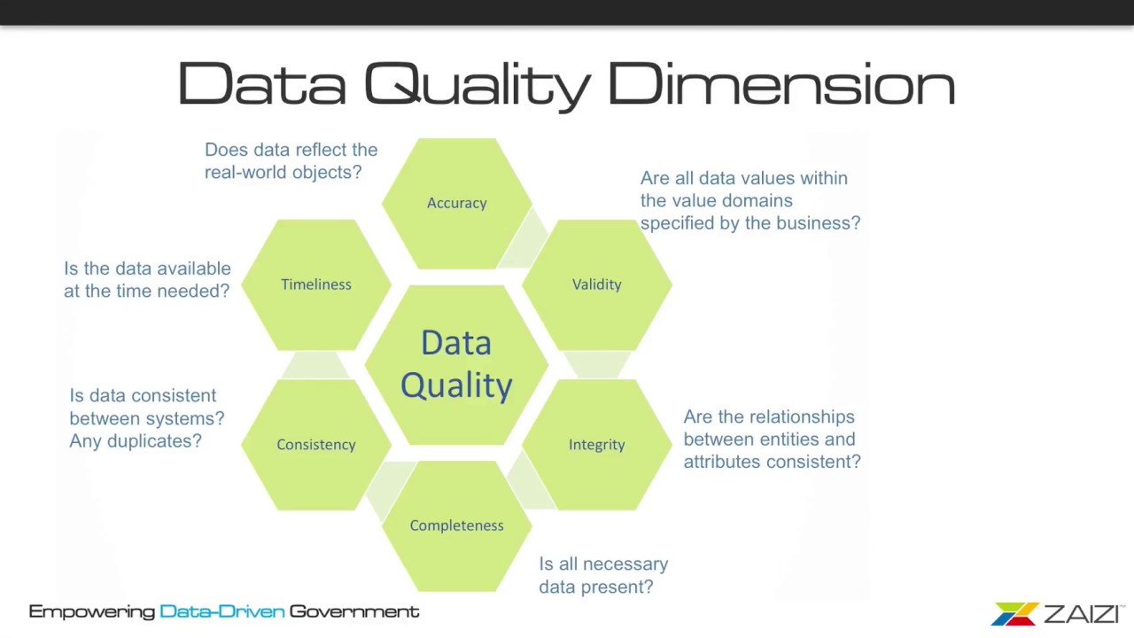 Automate data quality with Talend