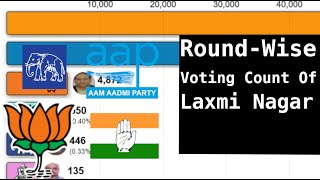 Round-wise Votes Count of Laxmi Nagar constituency - #Delhi Assembly #Elections 2020
