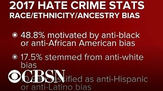 FBI finds increase in number of hate crimes reported