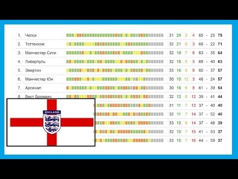 Чемпионат Англии по футболу. 1 тур. АПЛ. Результаты, расписание и турнирная таблица.