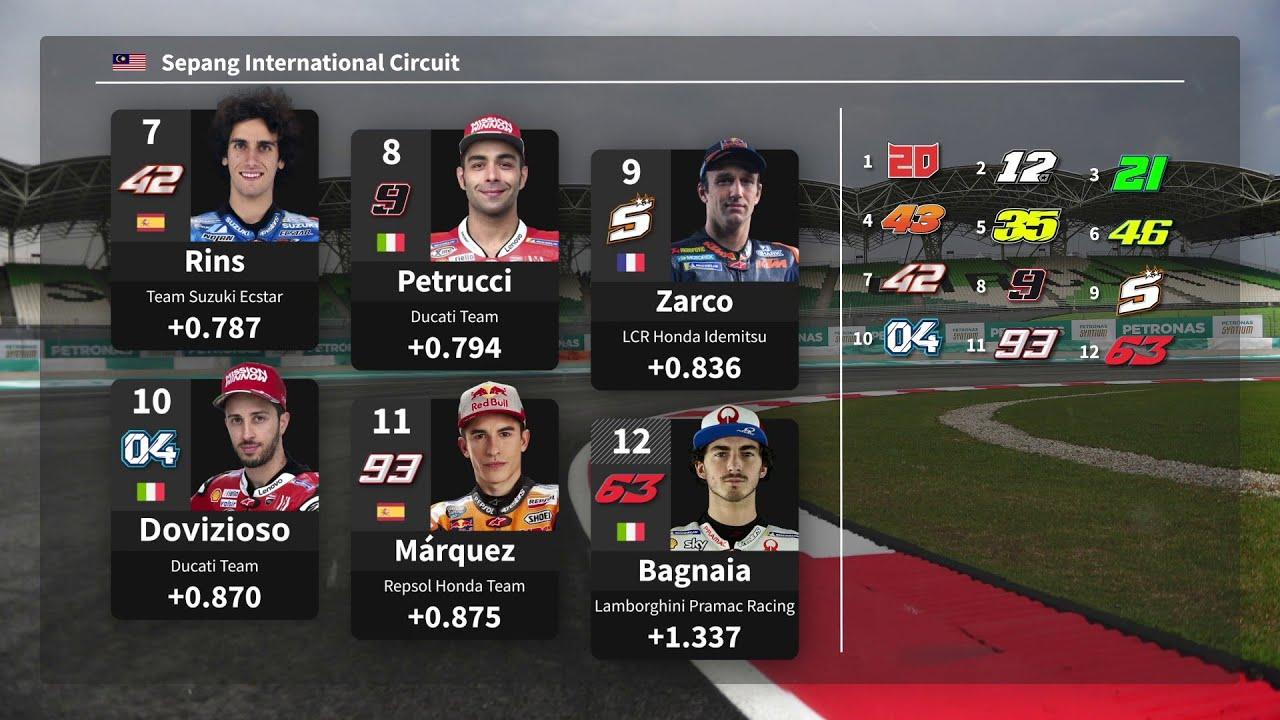 MotoGP Starting Grid: Malaysian GP
