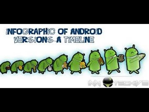 History of Android Version.