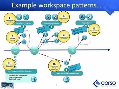 Building Business & IT Architecture Roadmaps with ArchiMate & TOGAF | Corso