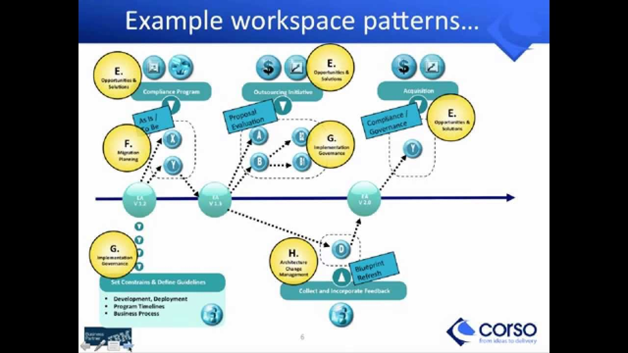 Building business it architecture roadmaps with archimate togaf building business it architecture roadmaps with archimate togaf corso youtube malvernweather Image collections