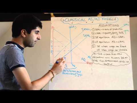 Classical Aggregate Supply Aggregate Demand (AS/AD) Model - Short Run and Long Run