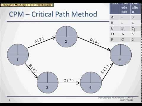 pert chart and cpm tutorial with example        youtubepert chart and cpm tutorial   example
