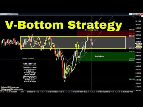 V-Bottom Day Trading Strategy   Crude Oil, Emini, Nasdaq, Gold & Euro
