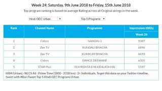 Hindi TV Serial TRP Rating this Week 24 of 2018 | Naagin 3 is on top