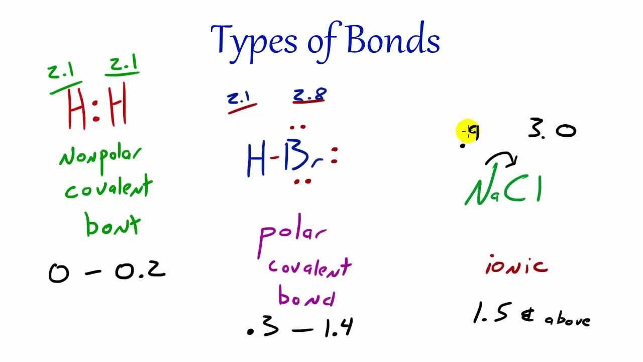 Image result for What are the different types of bonds?