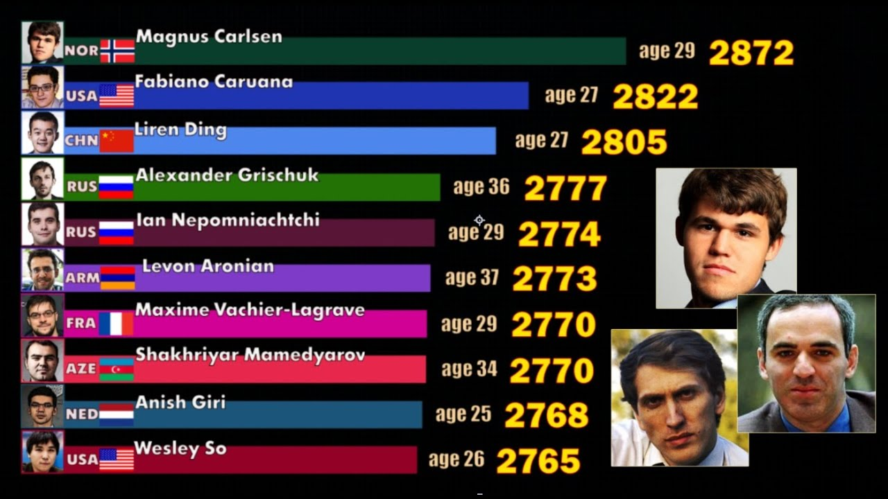 Top 10 Best Chess Players Fide Rating 1967 2020 Magnus Carlsen Garry Kasparov And Others Youtube