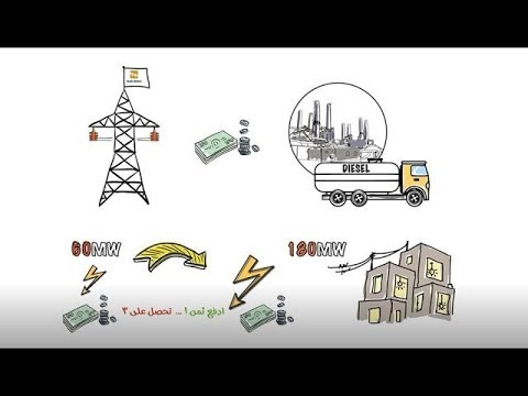 How to Get More Energy in Gaza