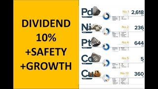 10% Dividend, Growing, Moat and Huge Safety - Norilsk Nickel