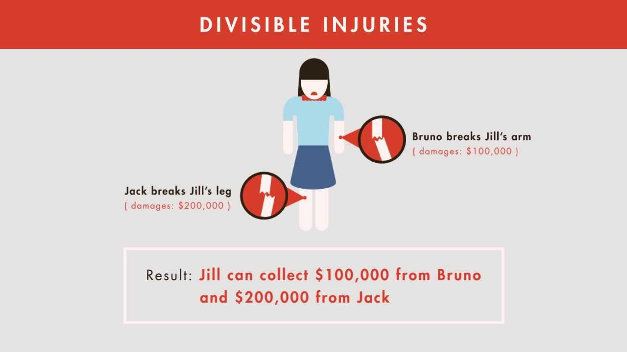 What is joint and several liability 63