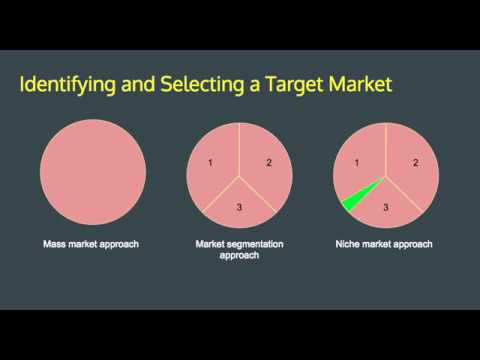 HSC Business Studies Marketing: Identifying Target Markets